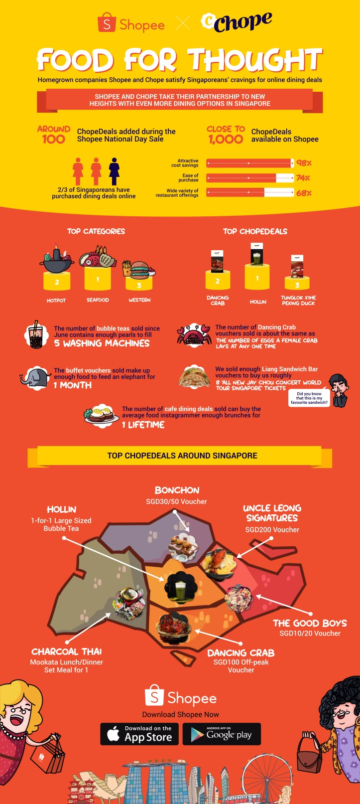 Shopee X Chope Infographic - Food For Thought.jpg